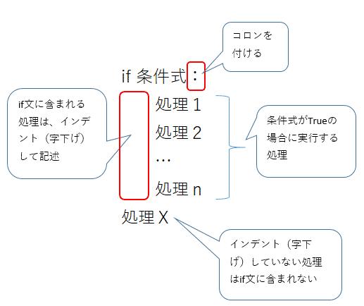 Python3でのif文の記述方法(and・or・notによる複数条件指定、elif・elseの条件分岐など)