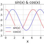 Matplotlibで折れ線グラフの描画と装飾(タイトル、ラベル、目盛線、凡例、色)