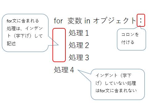 Pythonのforでlist(配列)に格納された複数の要素を順番に取得