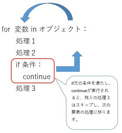 pythonにおけるforでcontinueによりループの処理を途中からスキップする方法