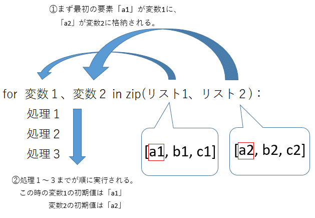 Pythonのforでlist(配列)に格納された複数の要素、インデックスをzipにより同時に取得