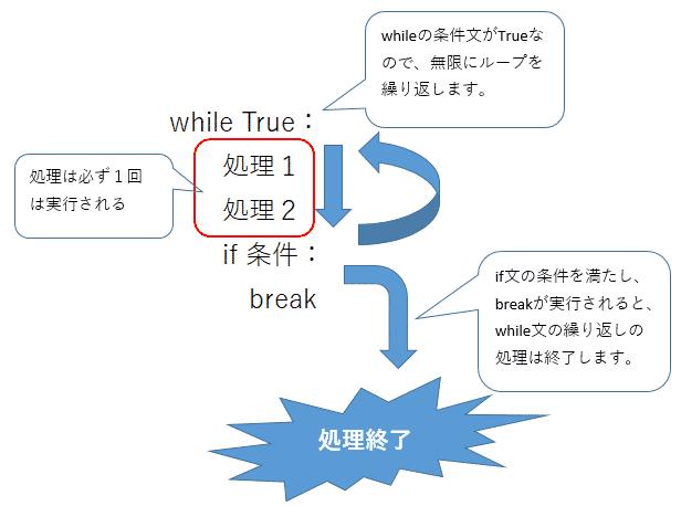 Python while True もしくはwhile 1 で記述する無限ループの意味、抜け方と使い方を解説(if, break, continue, return, inputとの組合せなど)