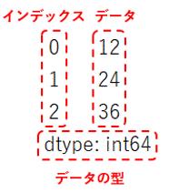 Pandas Seriesを徹底解説!(作成、結合、要素の抽出・追加・削除、index、ソートなど)