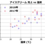 Matplotlib - 散布図の徹底解説 (単一・複数系列/3D、CSVからの描画と装飾(タイトル、ラベル、目盛線、凡例、マーカーのサイズ/色/種類/透明度))