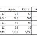 Pandas ピボットテーブル(クロス集計)の作成(pivot_table)