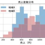 Pythonのヒストグラムの例1