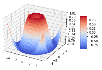 Jupyter Notebookのメリット