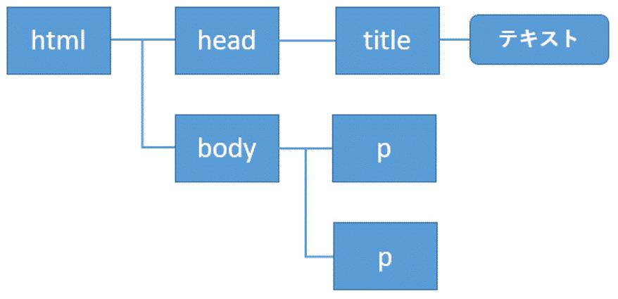 HTMLの入れ子の階層構造を表示