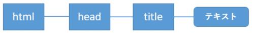 html – head – titleの階層