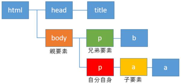 XPathでの親要素の取得と子要素、兄弟要素(following-sibling, preceding-sibling)の取得