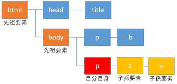XPathでの先祖要素、子孫要素の取得