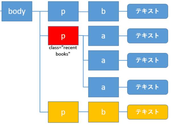 XPathでの親要素の取得と子要素、先祖要素、子孫要素、兄弟要素の取得